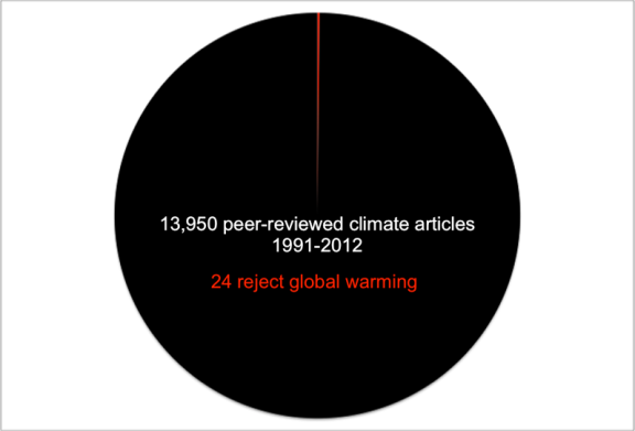 Source: http://www.desmogblog.com/2012/11/15/why-climate-deniers-have-no-credibility-science-one-pie-chart