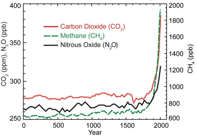 Atmospheric concentrations of major greenhouse gases (CO2, methane, nitrous oxide), from http://www.globalchange.gov/HighResImages/1-Global-pg-14.jpg